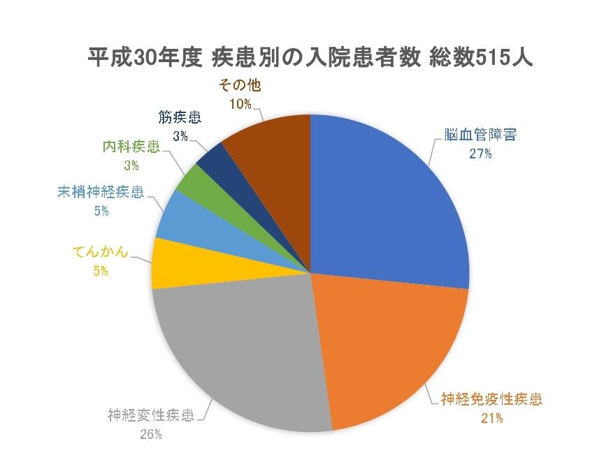 %e5%b9%b3%e6%88%9030%e5%b9%b4%e5%ba%a6%e7%96%be%e6%82%a3%e5%88%a5%e5%85%a5%e9%99%a2%e6%82%a3%e8%80%85%e6%95%b0