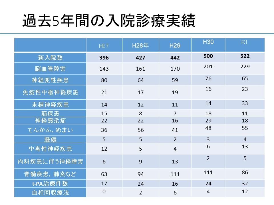 病院紹介(秋田赤十字病院 2020年) (5)
