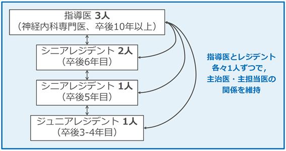 2021年4-6月病棟体制_HP用2