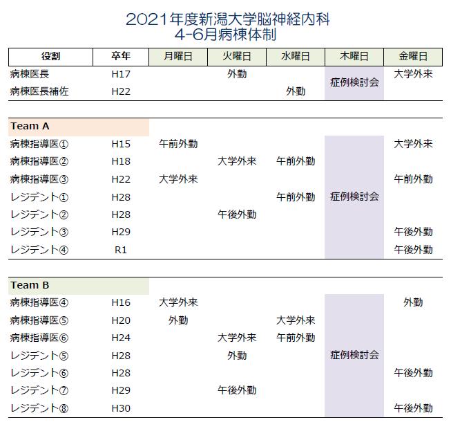 2021年4-6月病棟体制_HP用